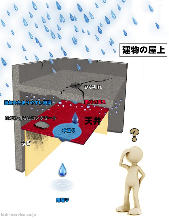 雨漏りがする前に防水工事を行いましょう!